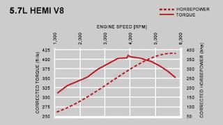 Hasil gambar untuk grafik hubungan antara torsi dengan rpm