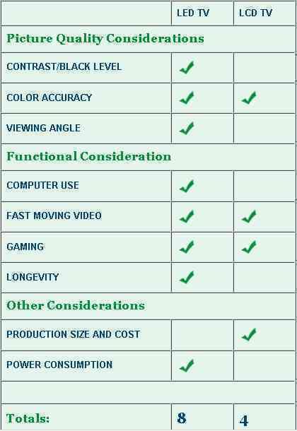 Hasil gambar untuk perbedaan resolusi gambar tv led dan lcd