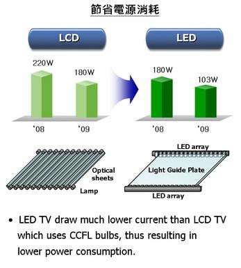 Hasil gambar untuk perbedaan  tv led dan lcd